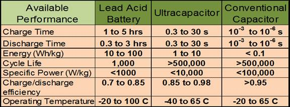 Ultracapacitor & Supercapacitor Frequently Asked Questions - Tecate